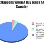 Funny Memes - lending a girl a sweater